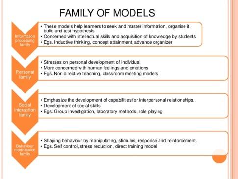 model-of-teaching-6-638